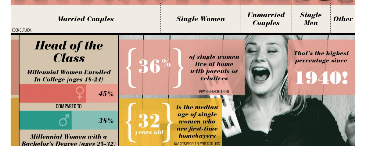 """single women in new market A new pew research center which large metro areas have the best """"marriage market"""" for women with 114 single employed men for every 100 single women."""