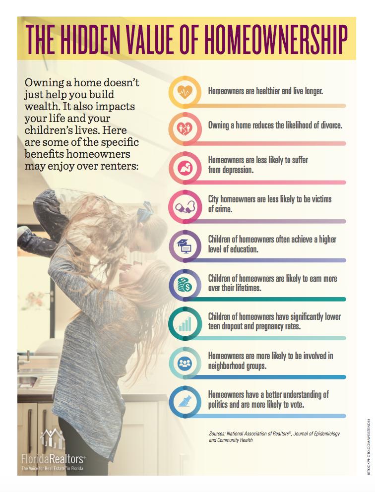 homeownership vs. renting